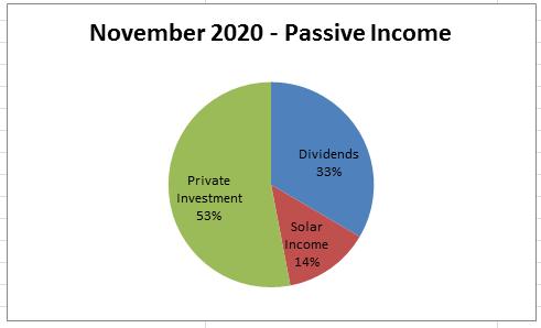 November 2020 Passive Income