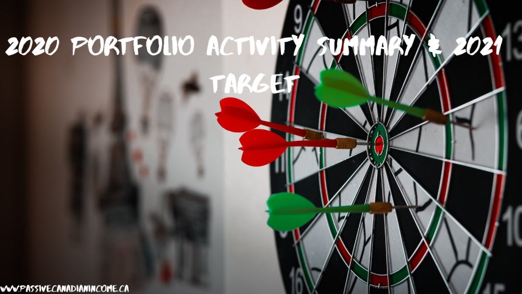 Summary of portfolio activity 2020 and target 2021