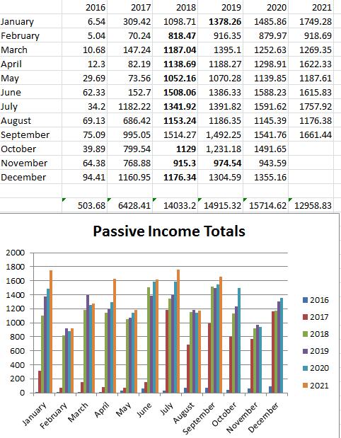 September 2021 passive income